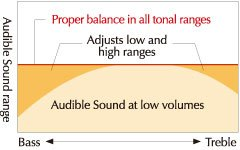 Optimal tone at any volume level.