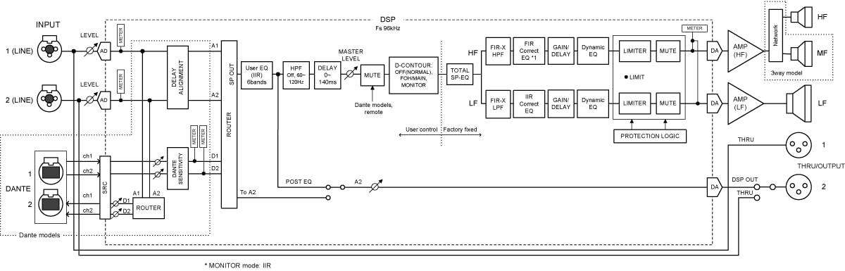 Yamaha DZR - procesor DSP