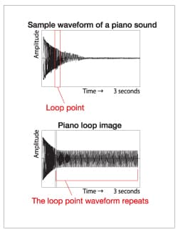 photo:Figure 1 Examples of sampling piano sound.